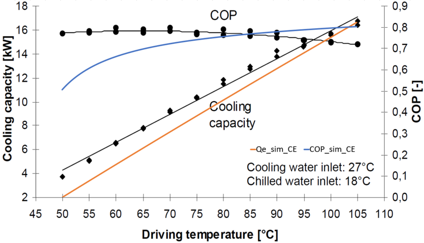 Simulation results using the characteristic equations for COP and cooling capacity of a 10 kW absorption chiller compared to measurement results, plotted over the generator inlet temperature