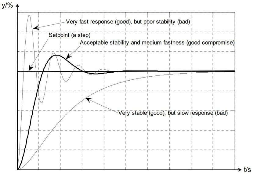 Response in the process output variable due to a step change of the set point