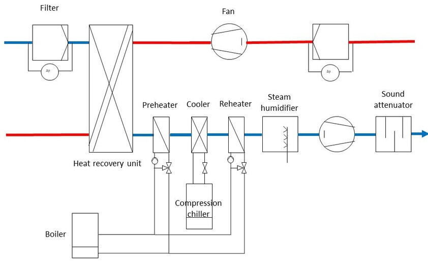 Balancing area of LCC analysis of air handling unit