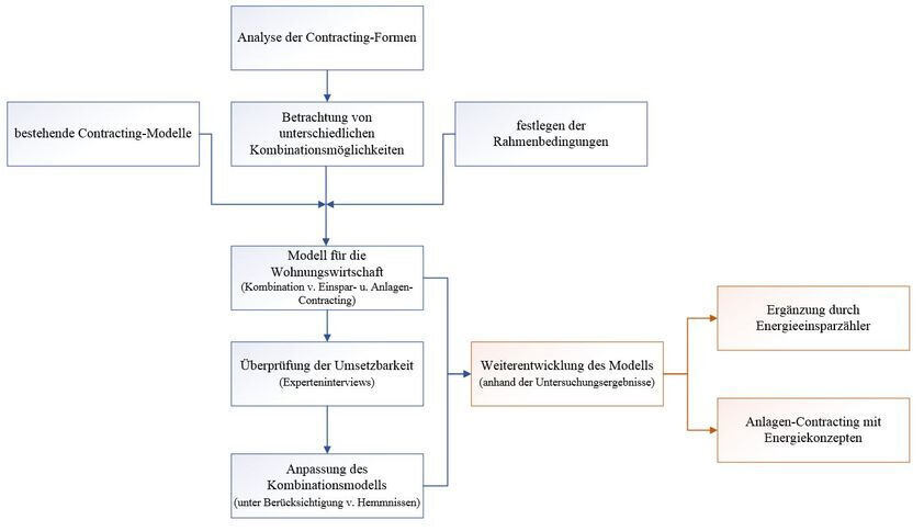 Process chart: development of the contracting model